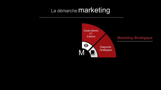 Demarche Marketing Diagnostic Strategique