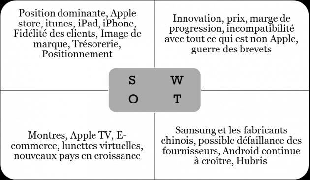 SWOT Apple